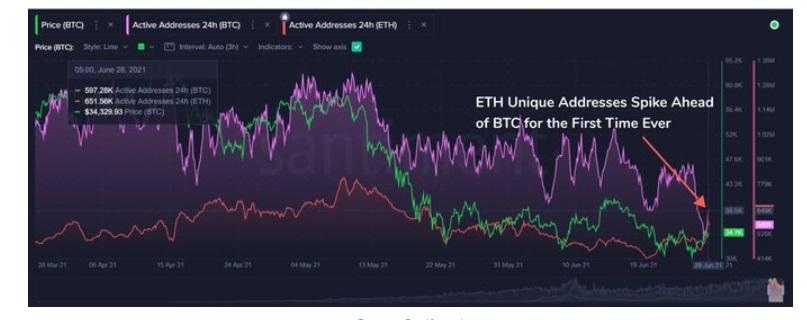 ETH/USD santiment chart 4 070521