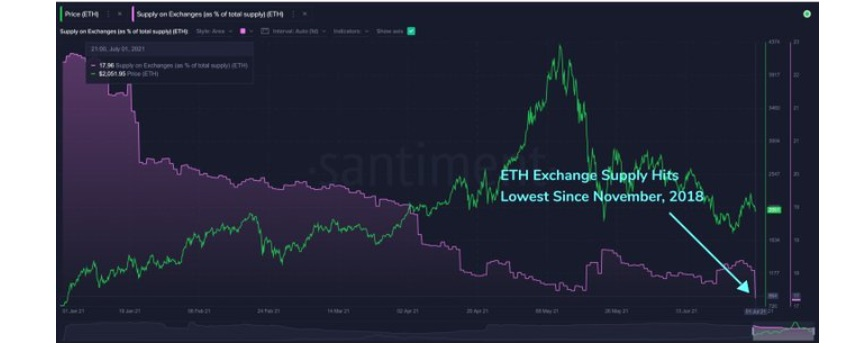 ETH/USD santiment chart 070521