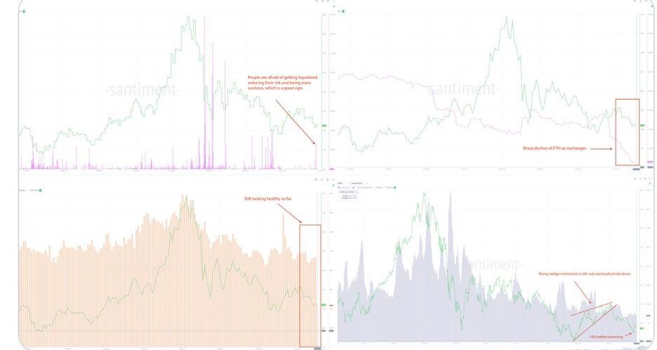 ETH/USD santiment chart 071621