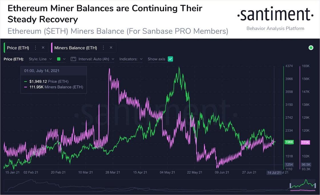 ETH/USD santiment chart 2 071621