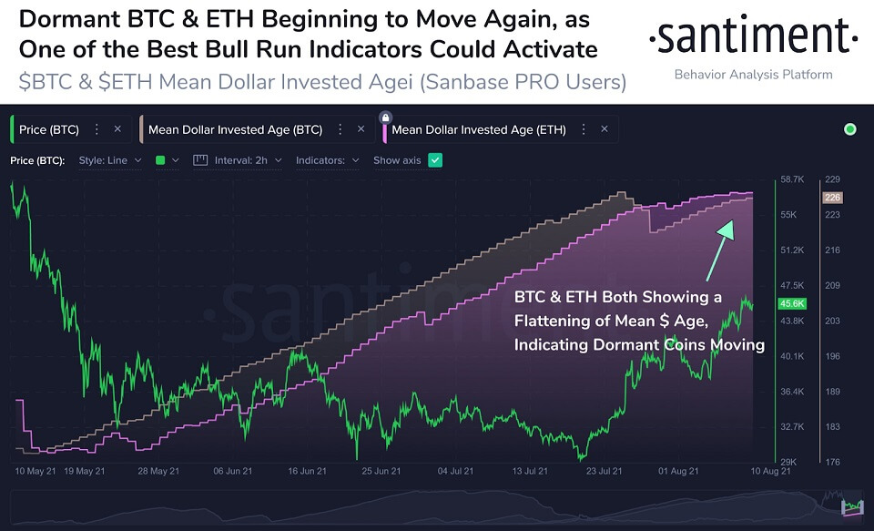 ETH/USD santiment chart 081121