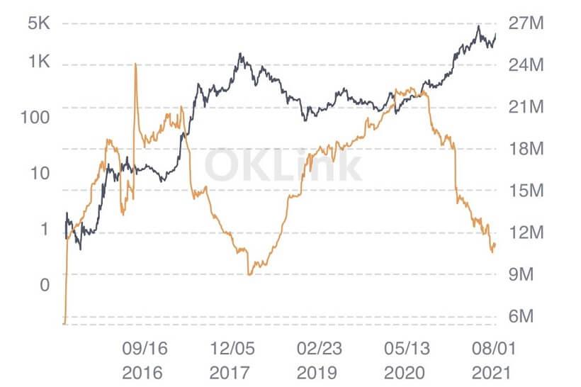 ETH/USD santiment chart 2 081121