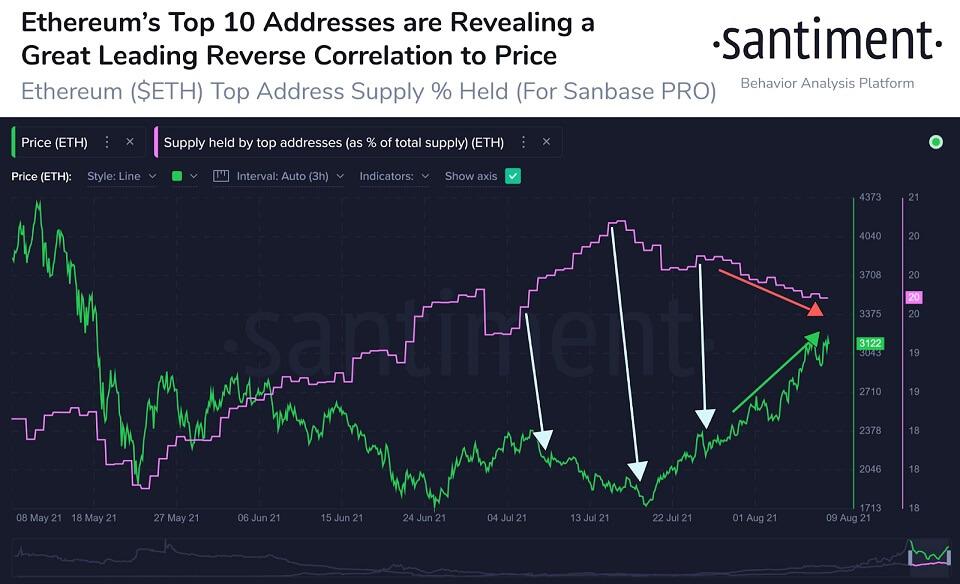 ETH/USD santiment chart 3 081121