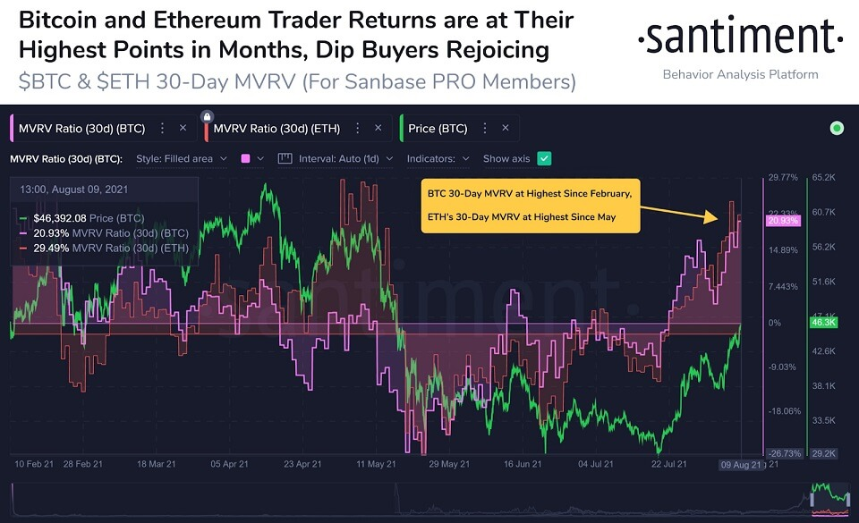 ETH/USD santiment chart 4 081121