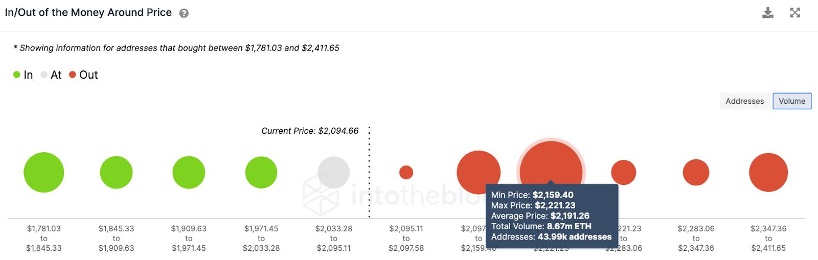 Ethereum Volume Chart