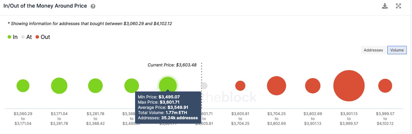 eth/usd volume chart 051821