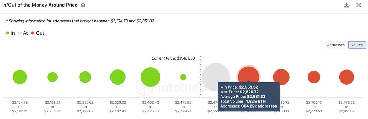ETH/USD volume chart 061421