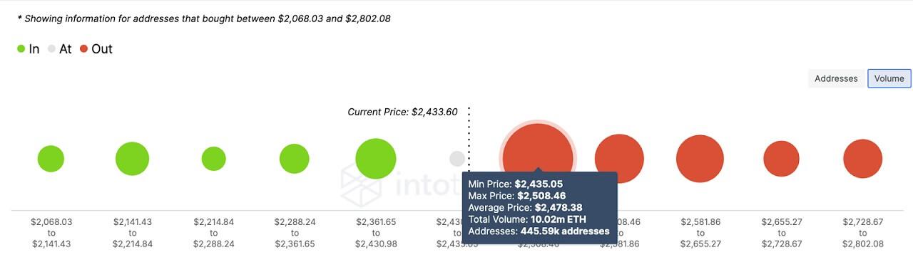 ETH/USD volume chart 061721
