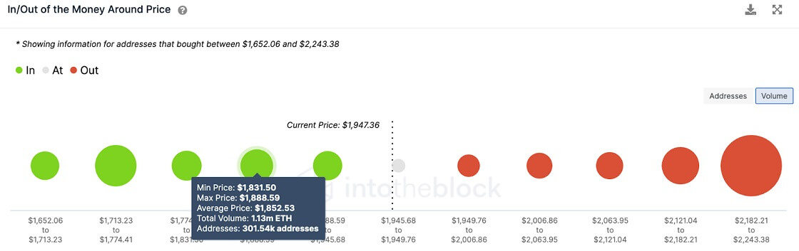 ETH/USD volume chart 062221
