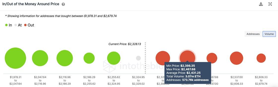 ETH/USD volume chart 070521