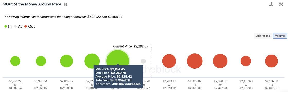 ETH/USD volume chart 070821