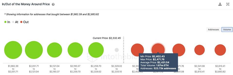 ETH/USD volume chart 072921