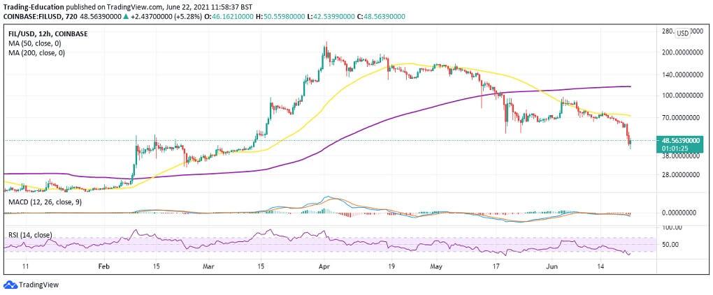FIL/USD 12-hour chart 062221