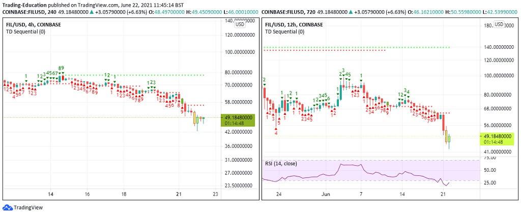 FIL/USD 4-hour chart 062221