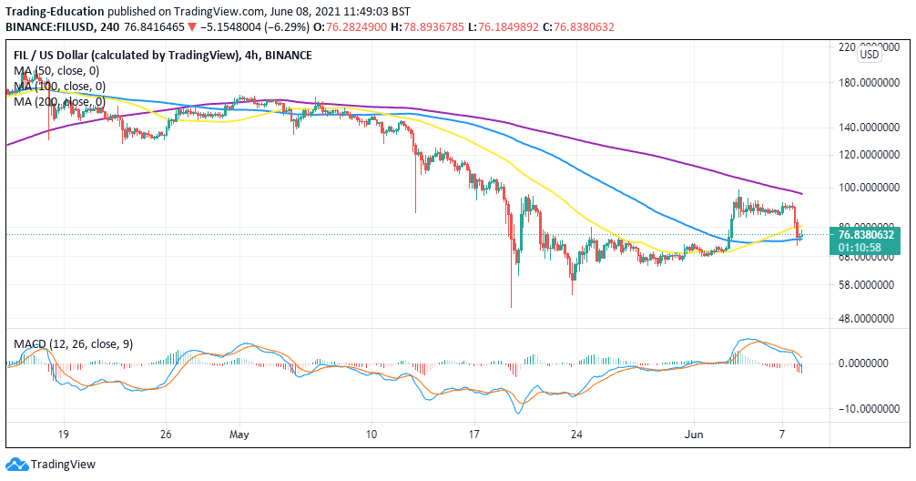 FIL/USD 4-hour chart 060821