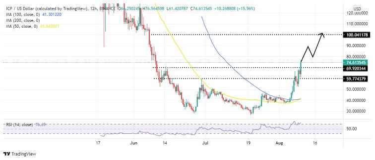 ICP/USD 12-hour chart 081021