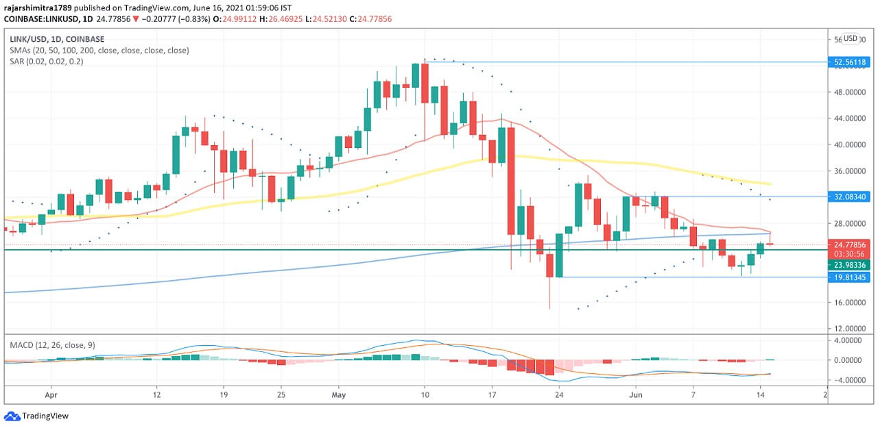LINK/USD daily chart 061621