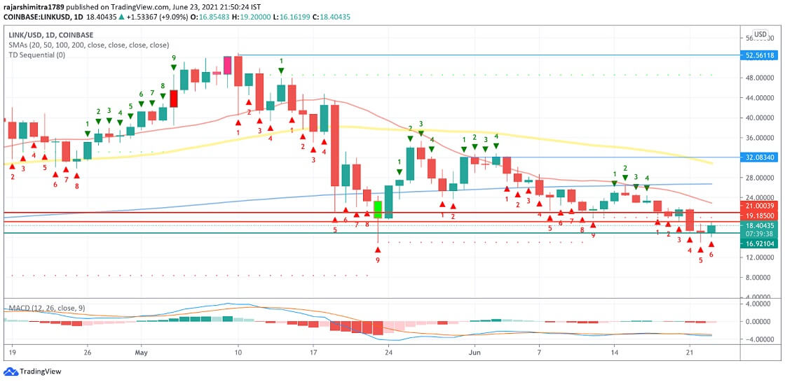 LINK/USD daily chart 062421