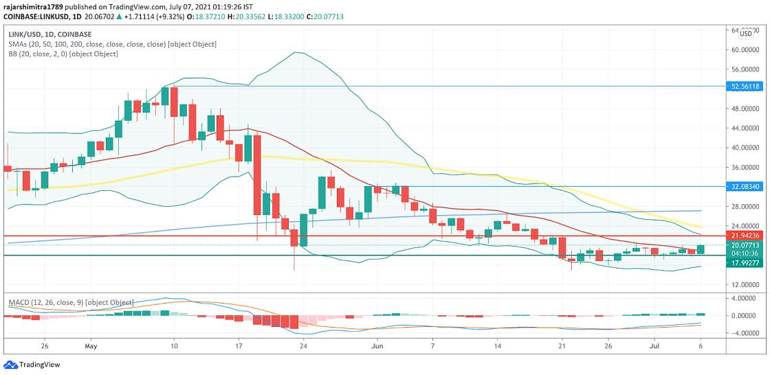 LINK/USD daily chart 070721