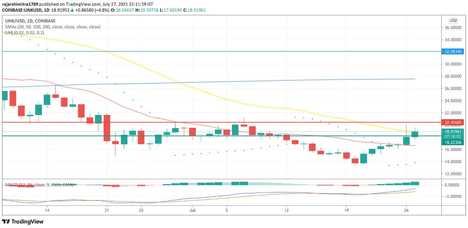 LINK/USD daily chart 072821