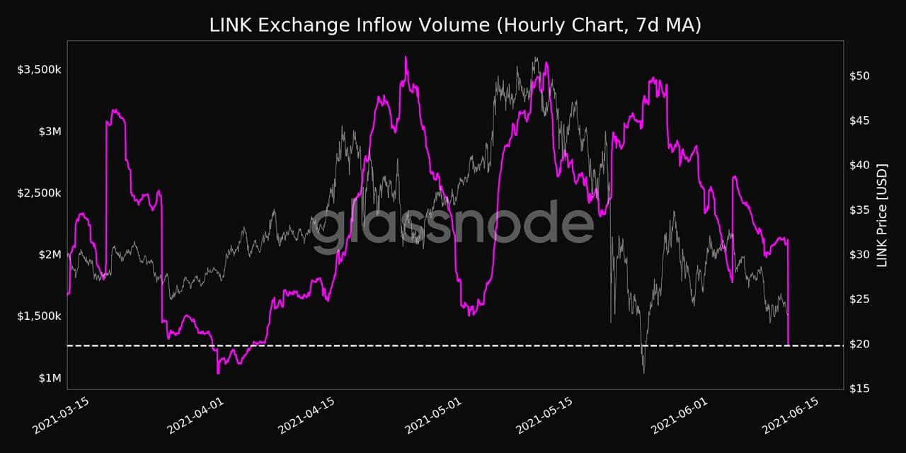LINK/USD glassnode chart 061121