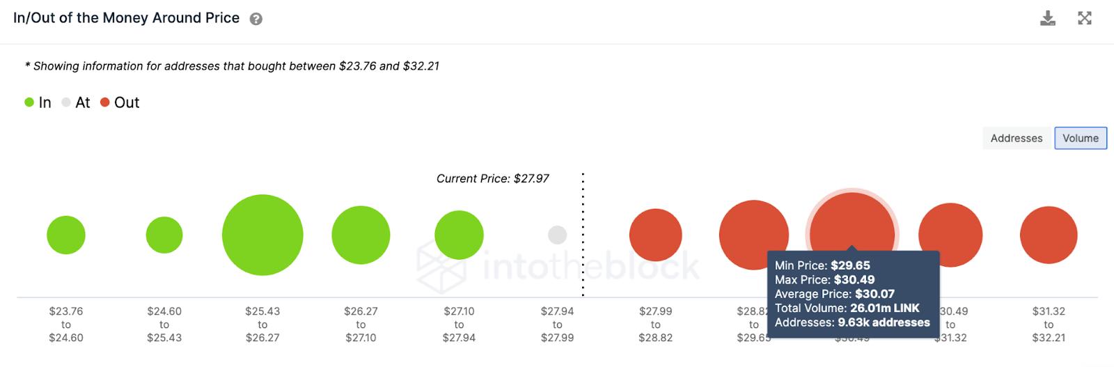 LINK/USD volume chart 053121