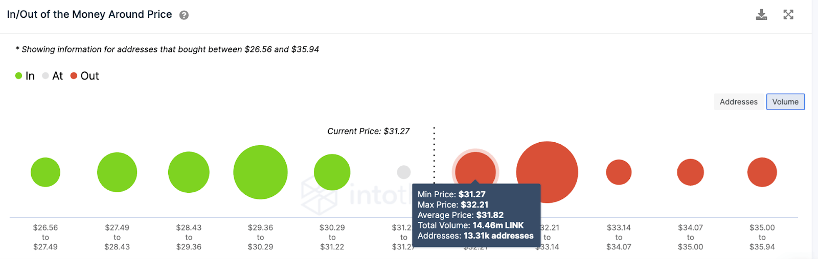 LINK/USD volume chart 060321
