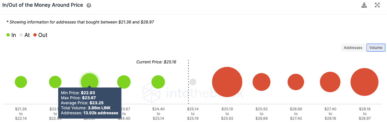 LINK/USD volume chart 060821