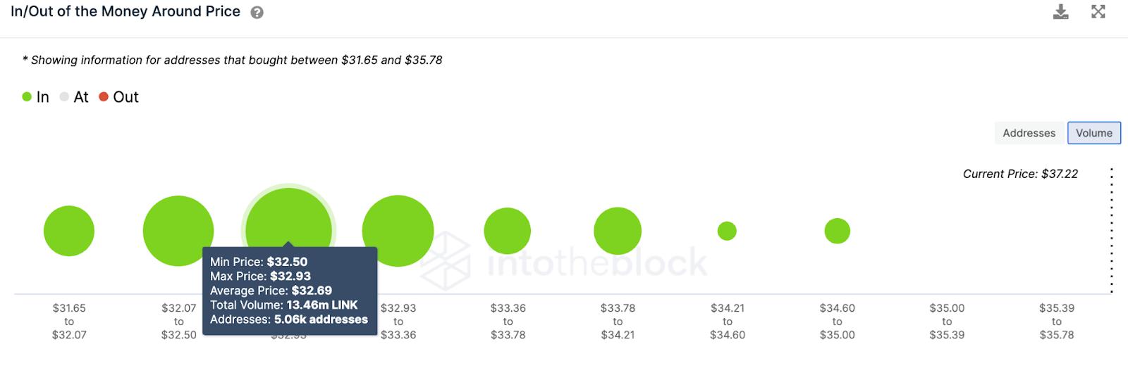 link/usd volume chart 041621