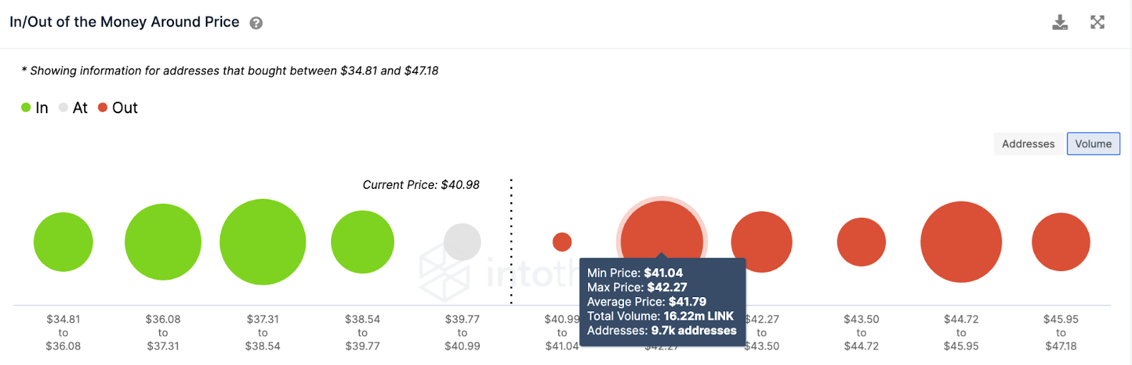 LINK/USD volume chart 051721