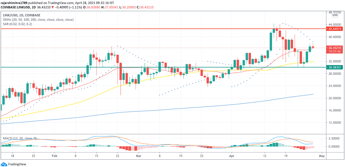 LINK/USD daily chart 042821