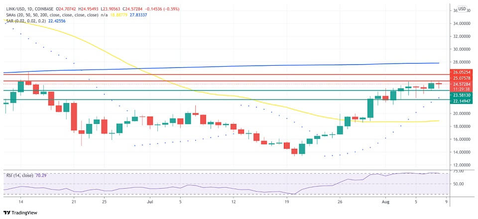 LINK/USD daily chart 080921