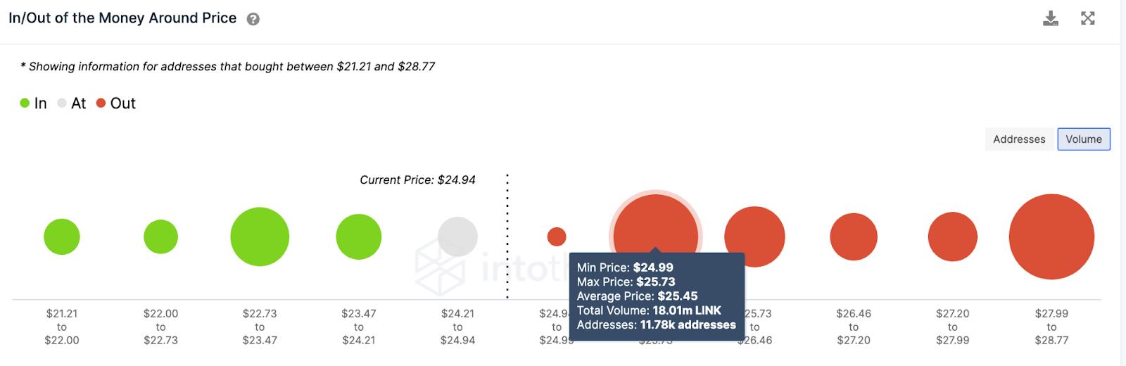 LINK/USD volume chart 061021