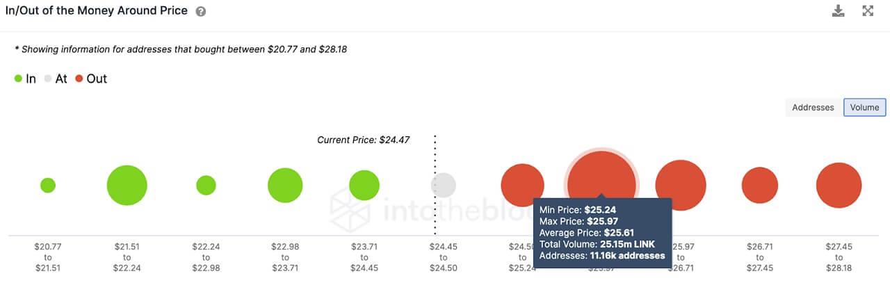 LINK/USD volume chart 061521