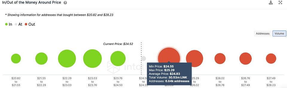 LINK/USD volume chart 080921