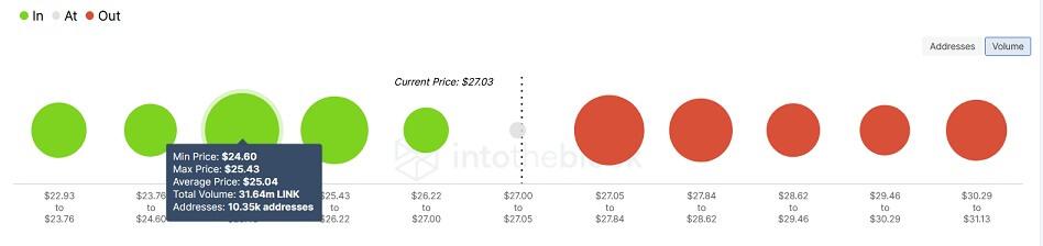 LINK/USD volume chart 091521