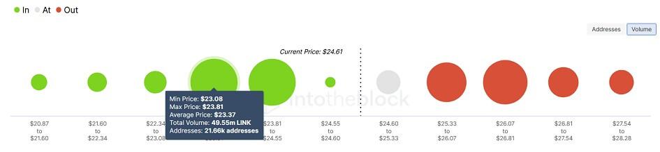 LINK/USD volume chart 101421