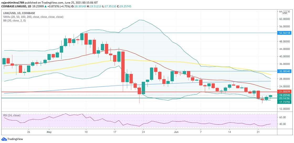 LINK/USD daily chart 062521