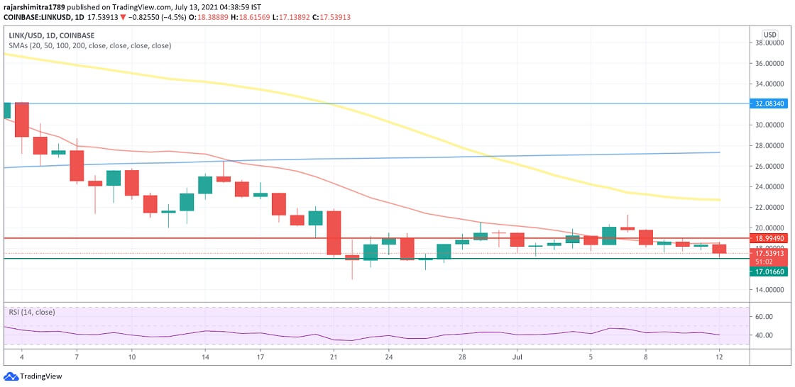 LINK/USD daily chart 071321
