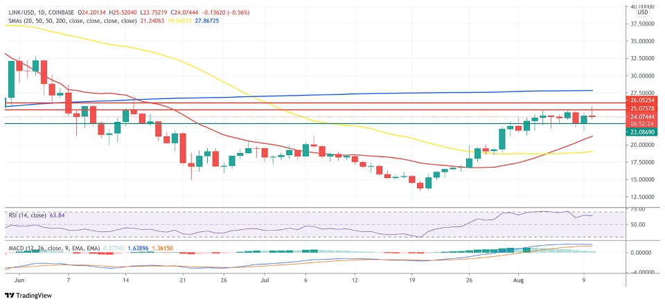 LINK/USD daily chart 081121