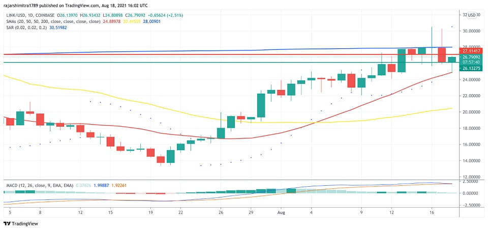 LINK/USD daily chart 081921