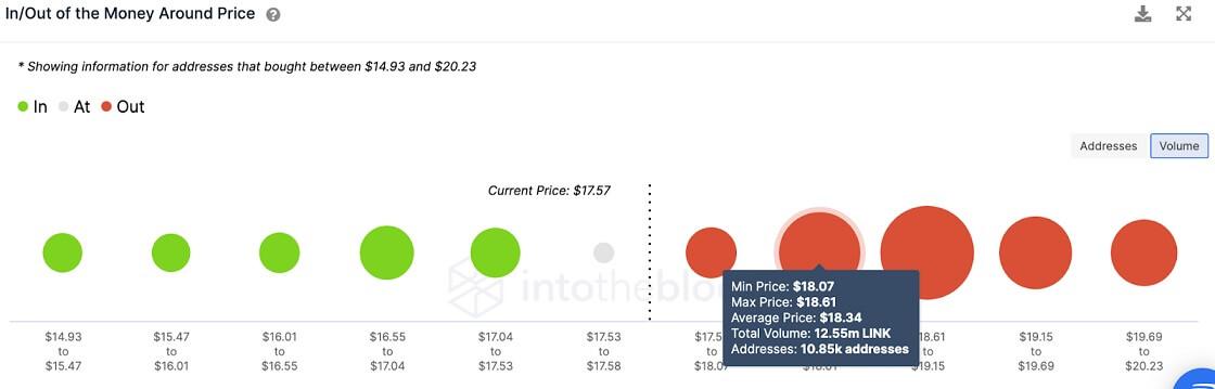 LINK/USD volume chart 071321
