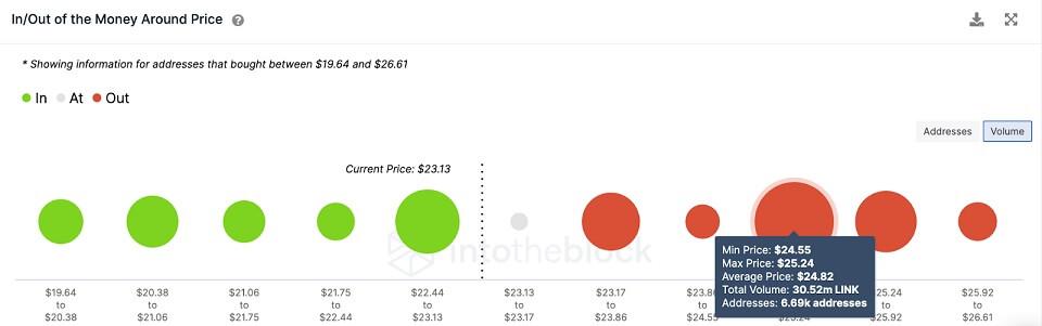 LINK/USD volume chart 080321