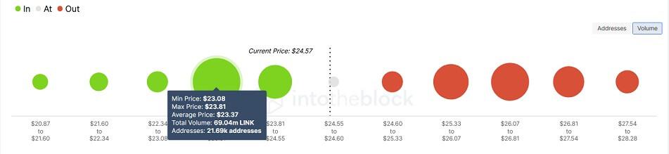 LINK/USD volume chart 101321