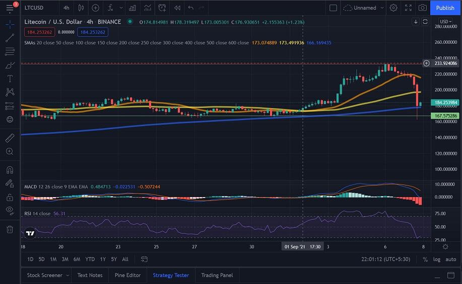 LTC/USD 4-hour chart 090821
