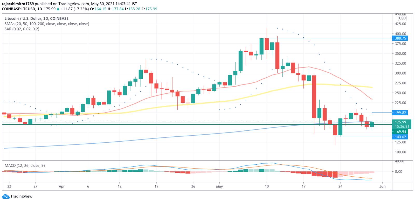 LTC/USD daily chart 053121