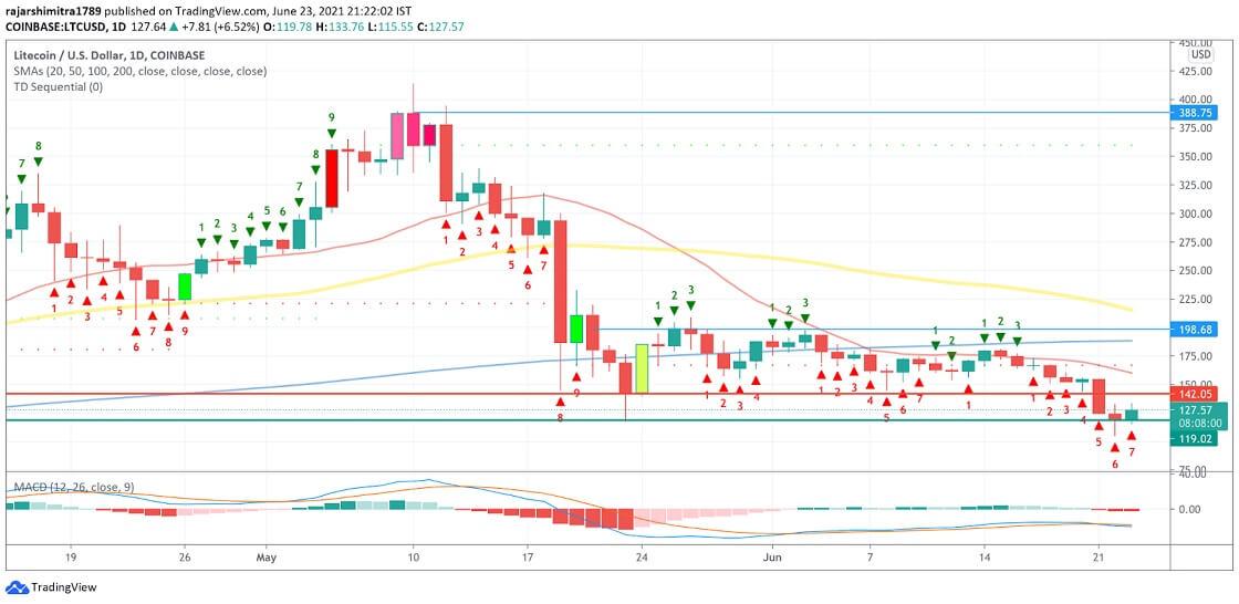 LTC/USD daily chart 062421