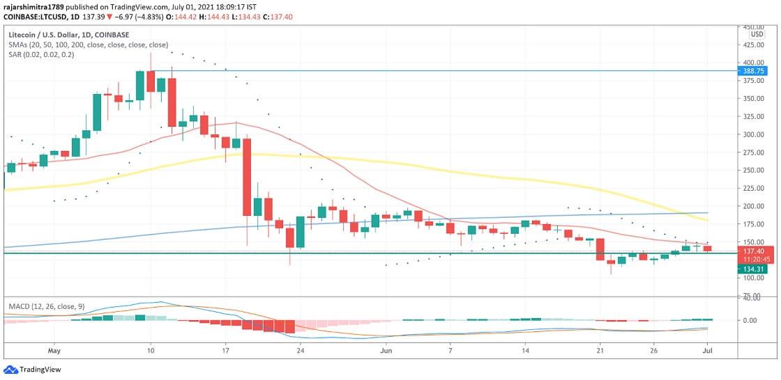 LTC/USD daily chart 070221