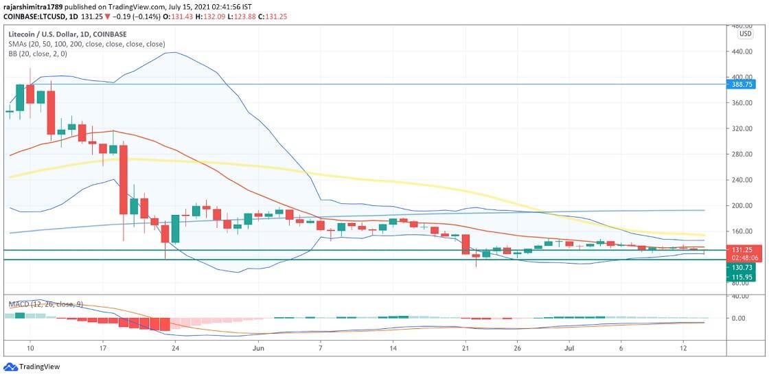 LTC/USD daily chart 071521