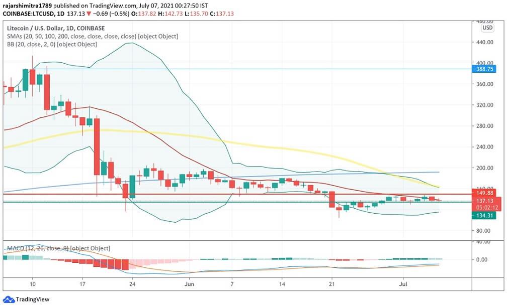 LTC/USD daily chart 070721